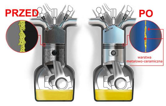 olej-silnikowy-zuzycie-silnika